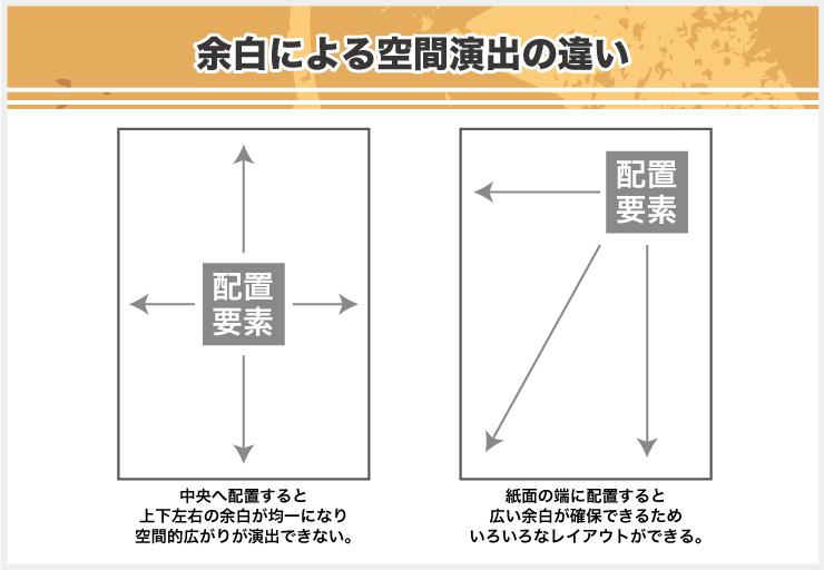 デザイン紙面の余白は役割と考え方で変わる!シンメトリーは余白を活かした左右対称で安定感を演出する方法とは?画像-5