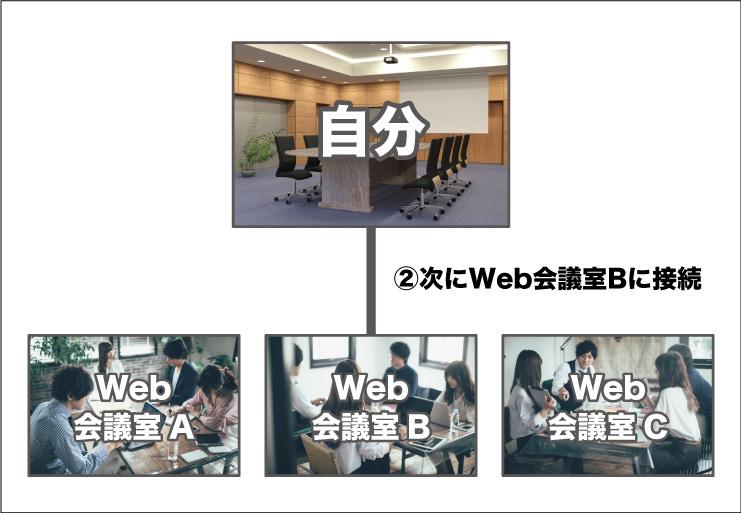 G SuiteのハングアウトMeetを使用した複数会議室への以外な同時接続方法とは!?-画像3