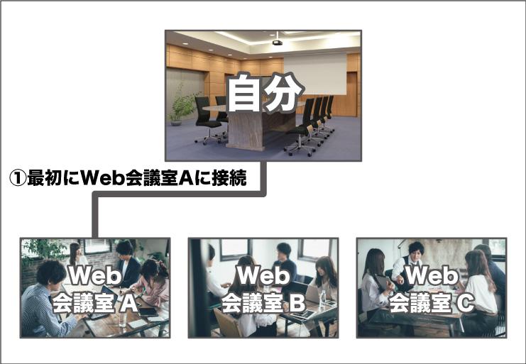 G SuiteのハングアウトMeetを使用した複数会議室への以外な同時接続方法とは!?-画像2