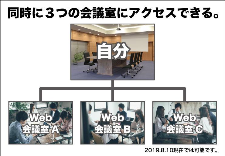 G SuiteのハングアウトMeetを使用した複数会議室への以外な同時接続方法とは!?-画像5