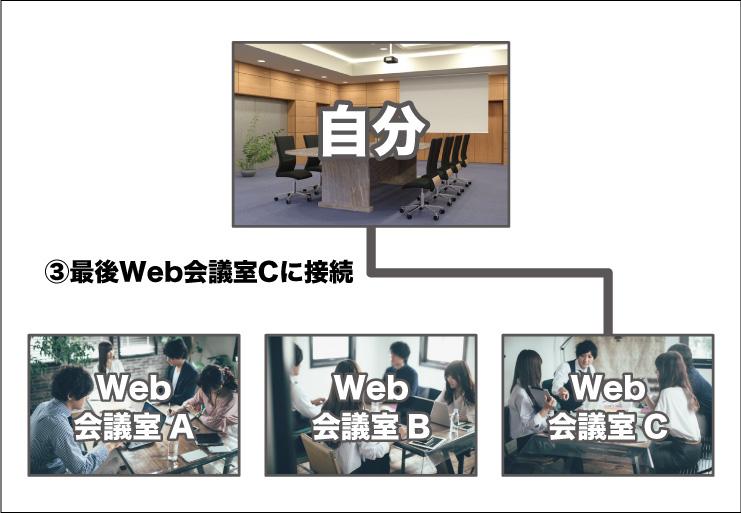 G SuiteのハングアウトMeetを使用した複数会議室への以外な同時接続方法とは!?-画像4